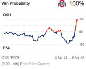 2018 OSU Win Probability